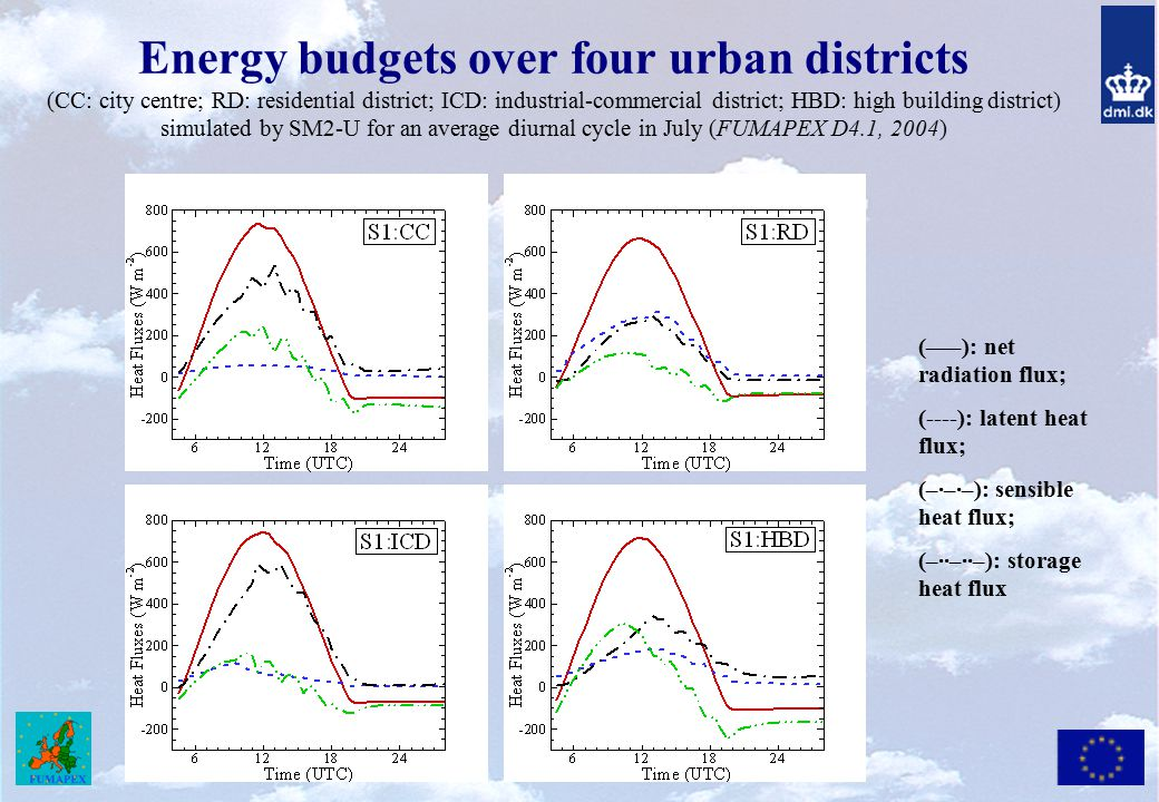 Energy budgets over four urban districts (CC: city centre; RD: residential district; ICD: industrial-commercial district; HBD: high building district) simulated by SM2-U for an average diurnal cycle in July (FUMAPEX D4.1, 2004)