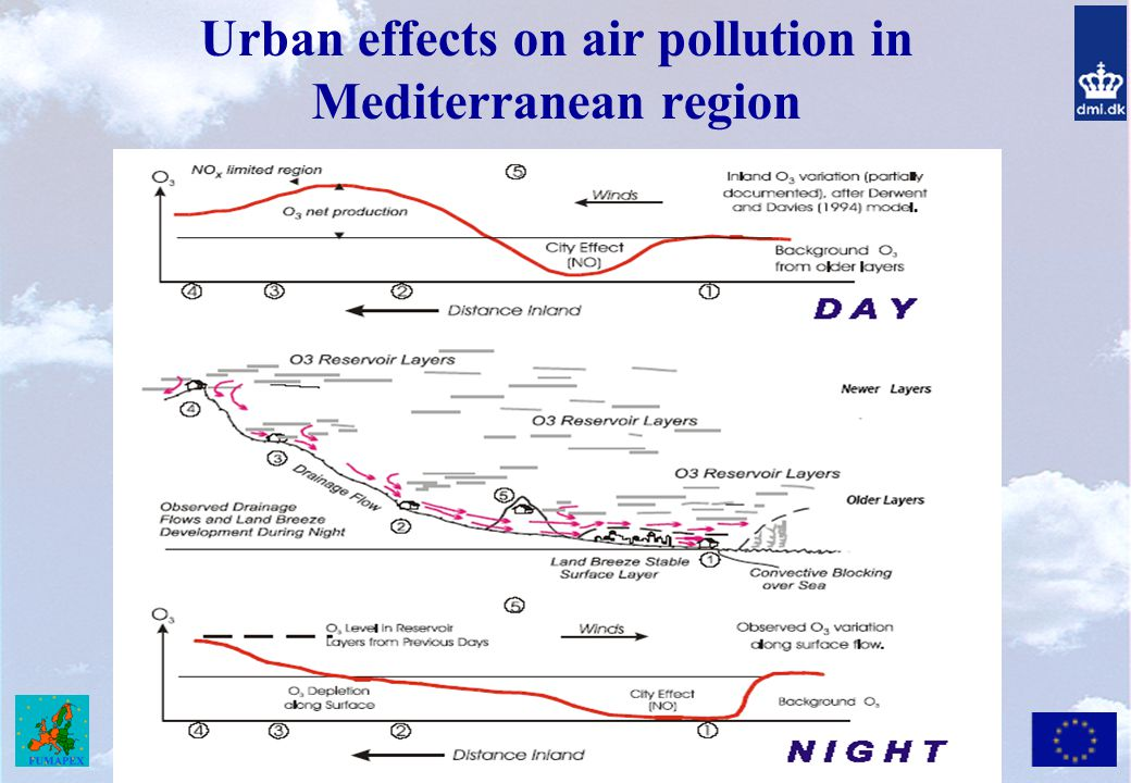 Urban effects on air pollution in Mediterranean region