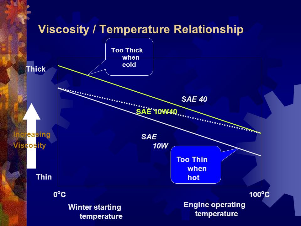 Viscosity / Temperature Relationship