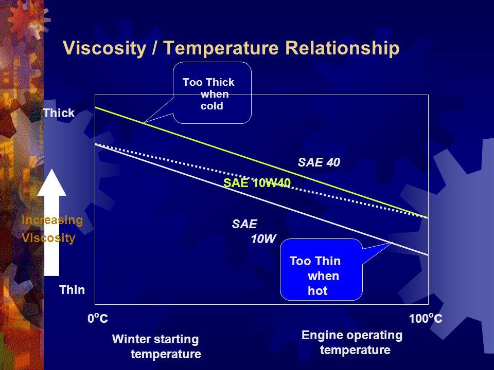 Viscosity / Temperature Relationship