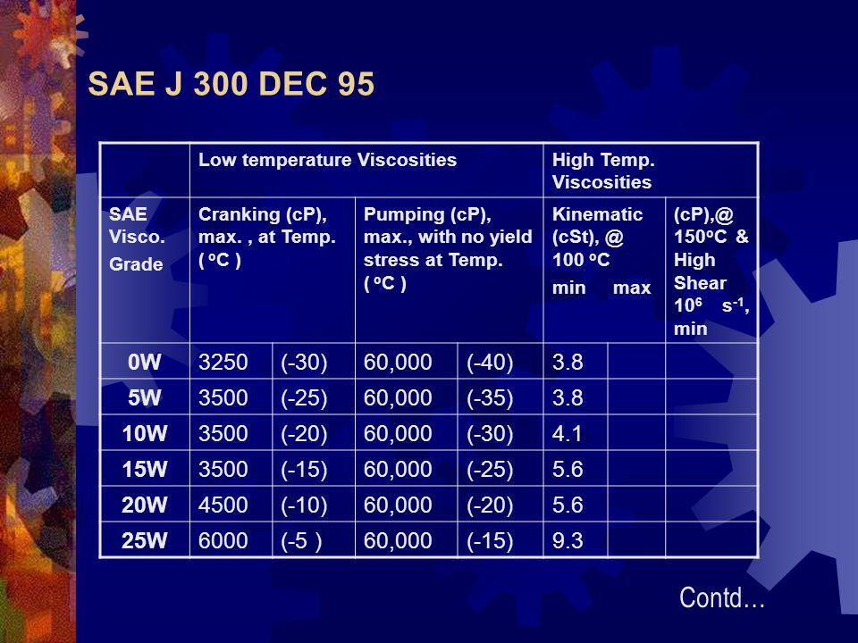 SAE J 300 DEC 95 Contd… 0W 3250 (-30) 60,000 (-40) 3.8 5W 3500 (-25)