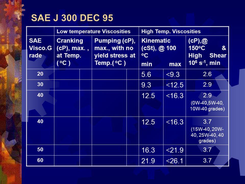 SAE J 300 DEC 95 5.6 <9.3 9.3 <12.5 12.5 <16.3 16.3 <21.9