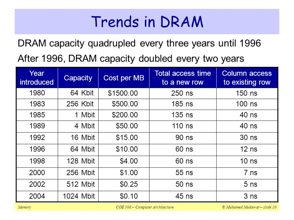 Trends in DRAM DRAM capacity quadrupled every three years until 1996