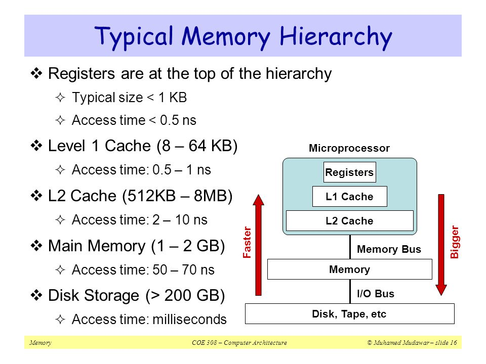 Typical Memory Hierarchy