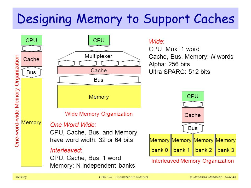 Designing Memory to Support Caches