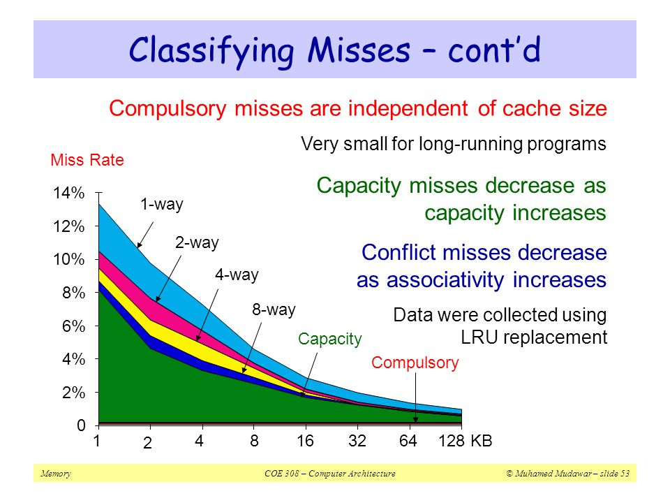 Classifying Misses – cont'd