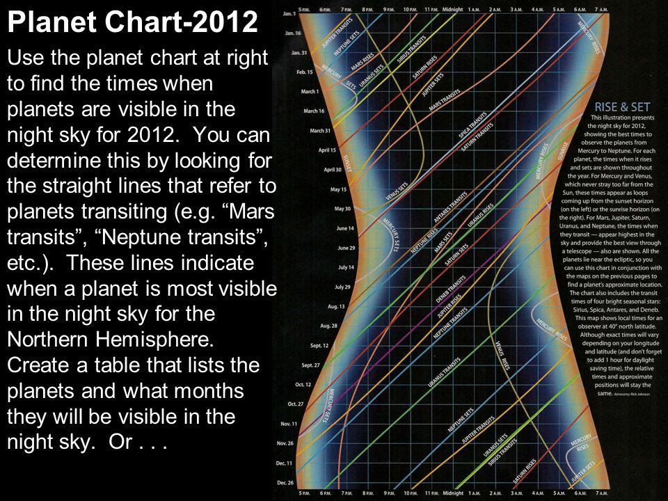 Planet Chart-2012