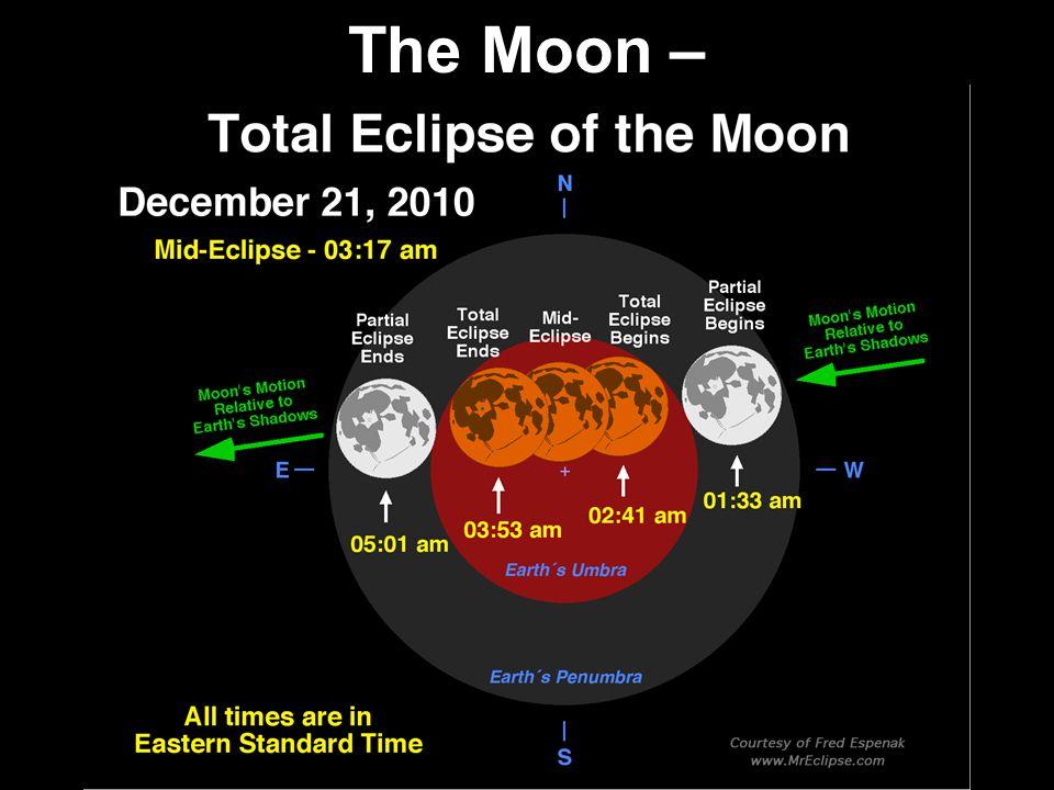 The Moon –