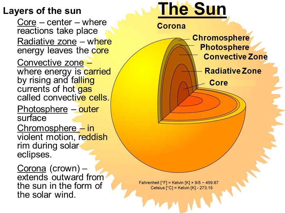 The Sun Layers of the sun Core – center – where reactions take place