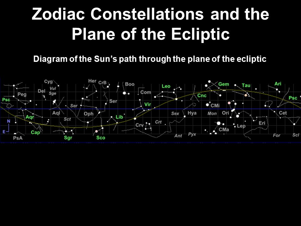 Zodiac Constellations and the Plane of the Ecliptic