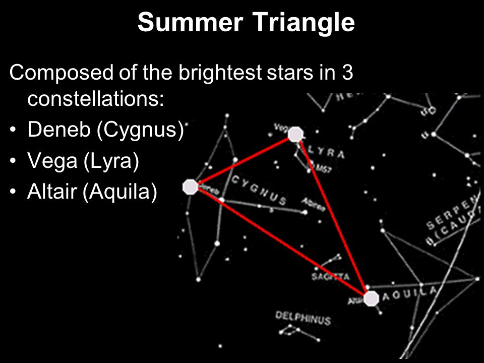 Summer Triangle Composed of the brightest stars in 3 constellations: