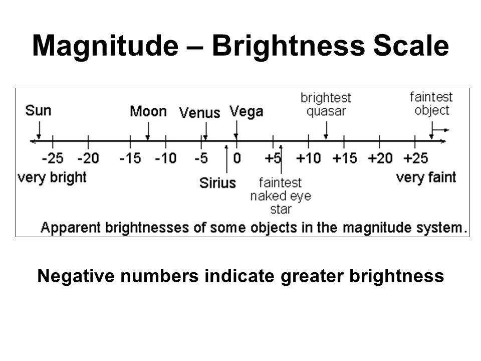 Magnitude – Brightness Scale