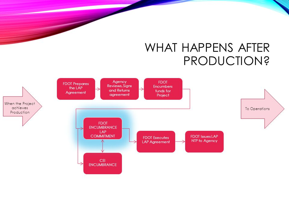 What happens after production