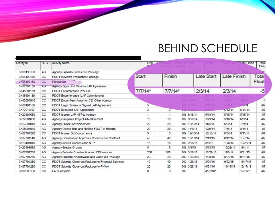 Behind schedule