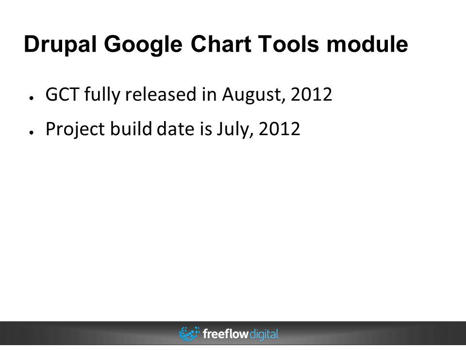 Drupal Google Chart Tools module
