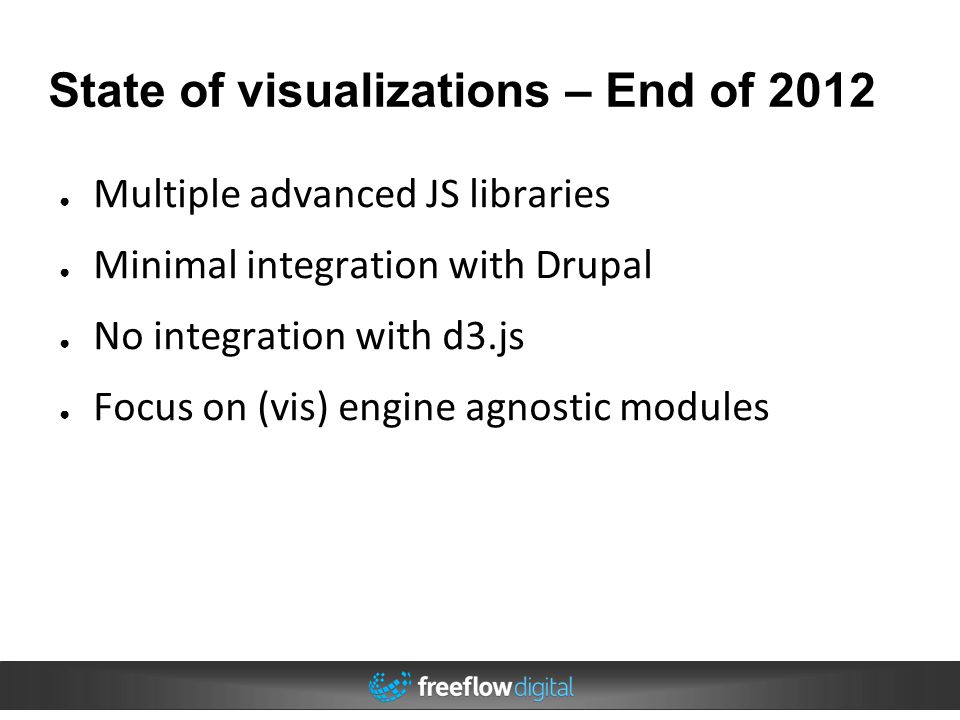 State of visualizations – End of 2012