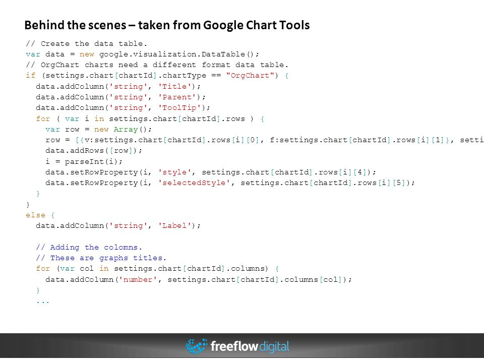 Behind the scenes – taken from Google Chart Tools