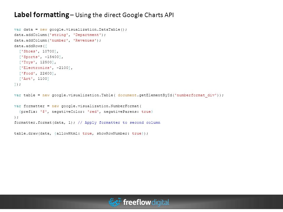Label formatting – Using the direct Google Charts API
