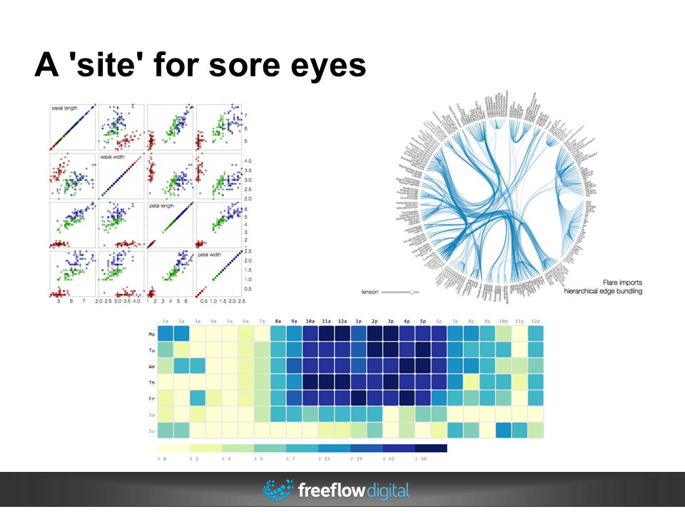 A site for sore eyes Heat maps, chord diagrams, scatter plots