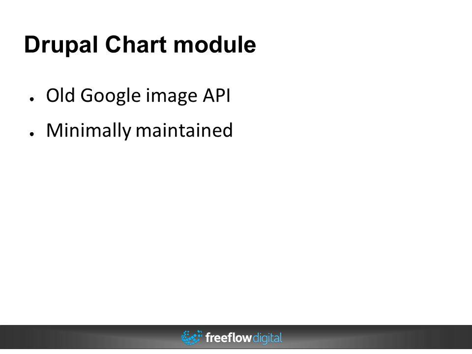 Drupal Chart module Old Google image API Minimally maintained