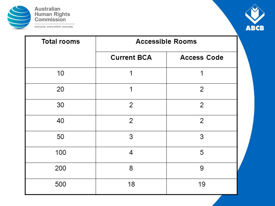 Total rooms Accessible Rooms Current BCA Access Code