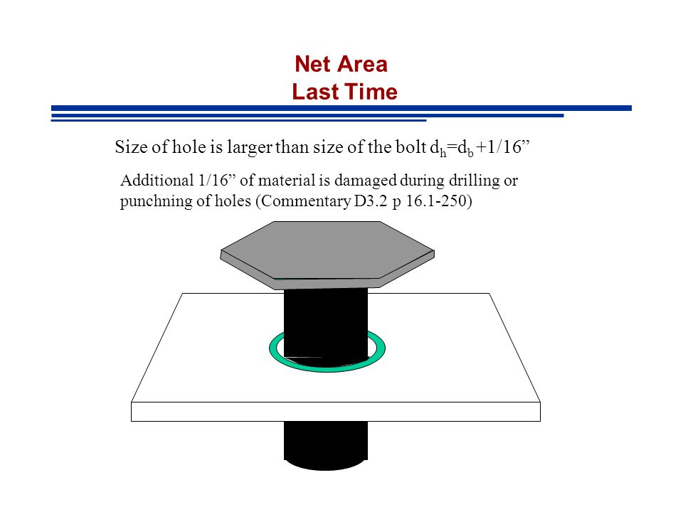 Net Area Last Time Size of hole is larger than size of the bolt dh=db +1/16