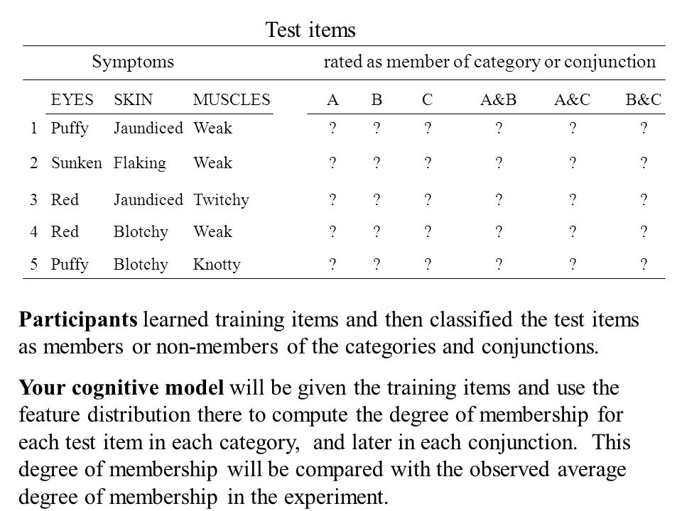Test items Symptoms rated as member of category or conjunction. EYES.