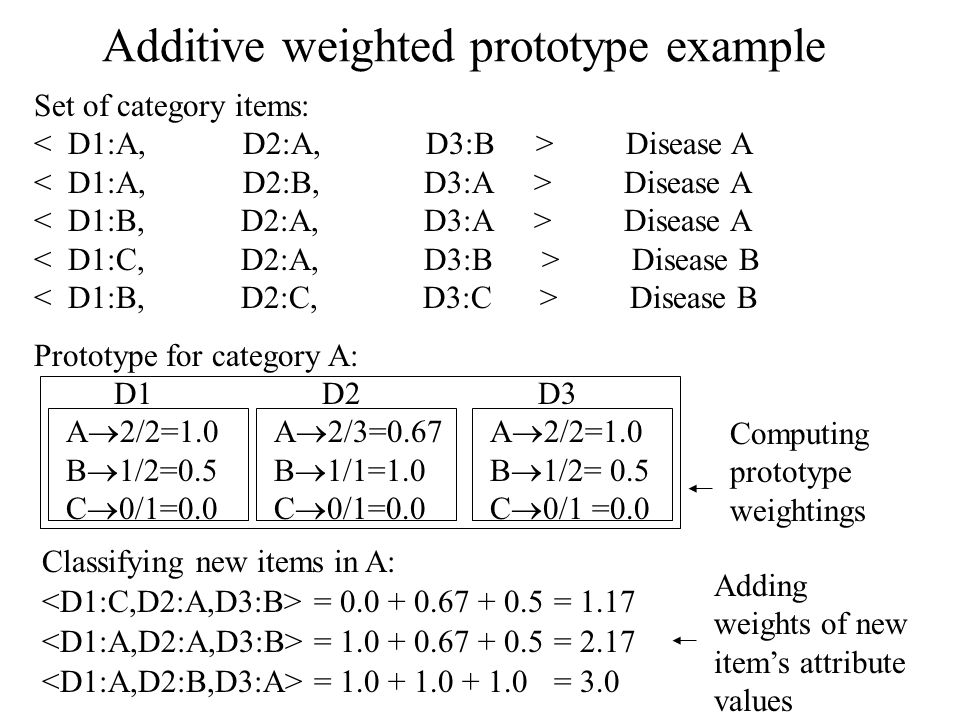 Additive weighted prototype example