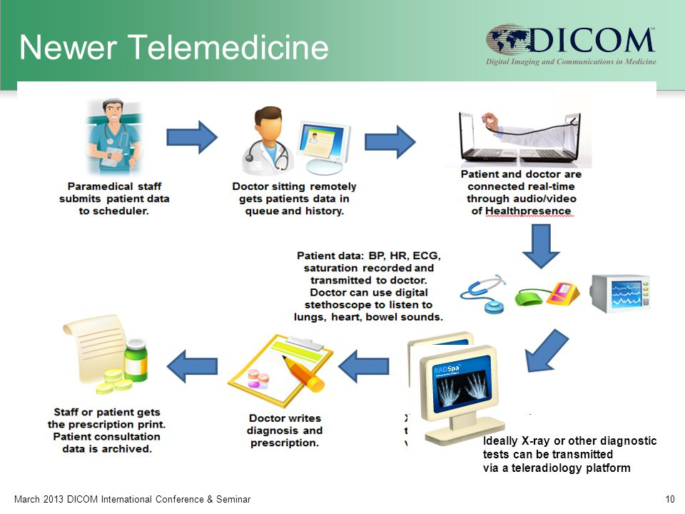 Newer Telemedicine Ideally X-ray or other diagnostic