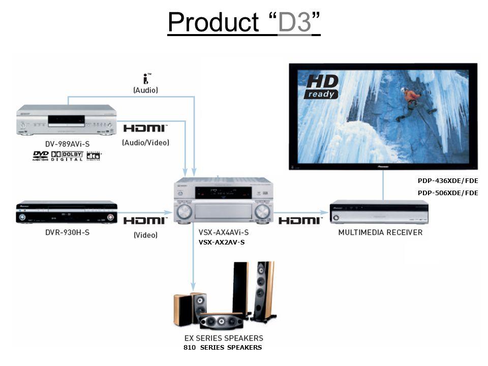 Product D3 PDP-436XDE/FDE PDP-506XDE/FDE VSX-AX2AV-S