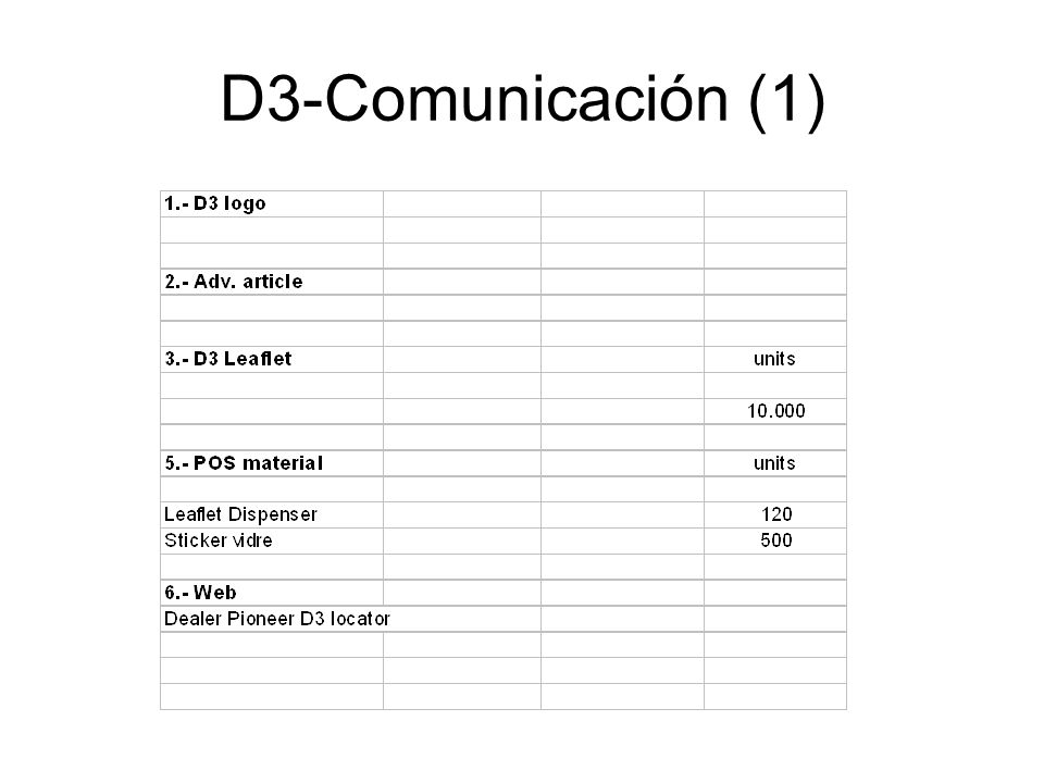 D3-Comunicación (1)