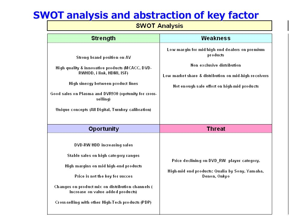 SWOT analysis and abstraction of key factor