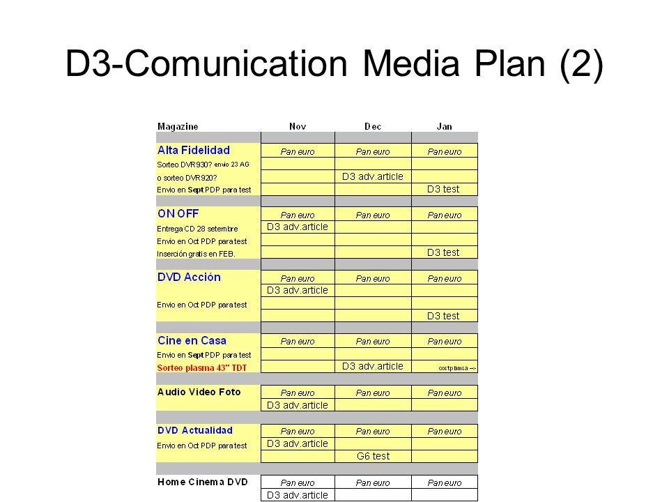 D3-Comunication Media Plan (2)