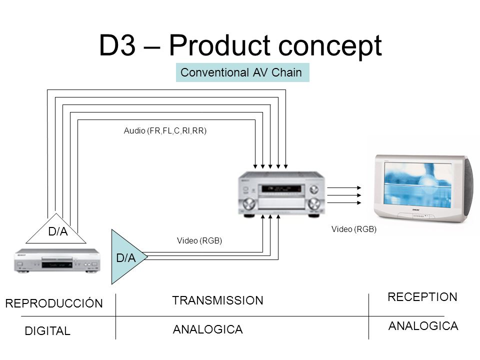 D3 – Product concept Conventional AV Chain D/A D/A RECEPTION