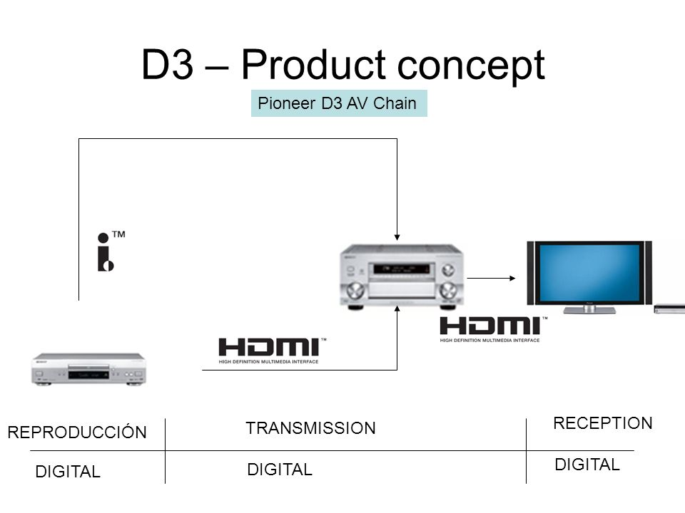D3 – Product concept Pioneer D3 AV Chain RECEPTION TRANSMISSION