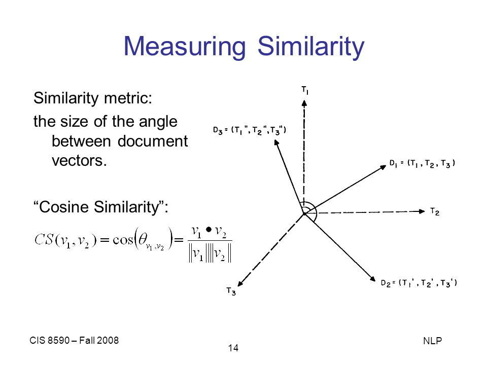 Measuring Similarity Similarity metric: the size of the angle between document vectors. Cosine Similarity :
