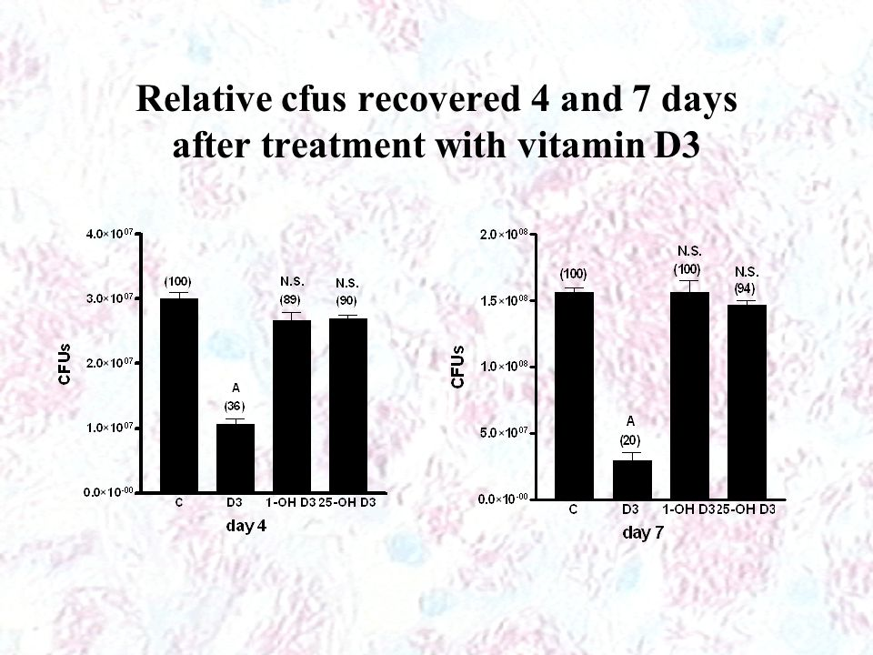 Relative cfus recovered 4 and 7 days after treatment with vitamin D3