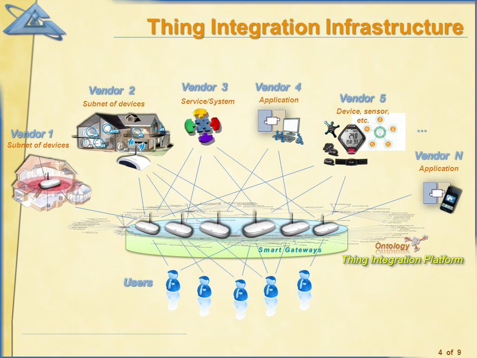Thing Integration Infrastructure