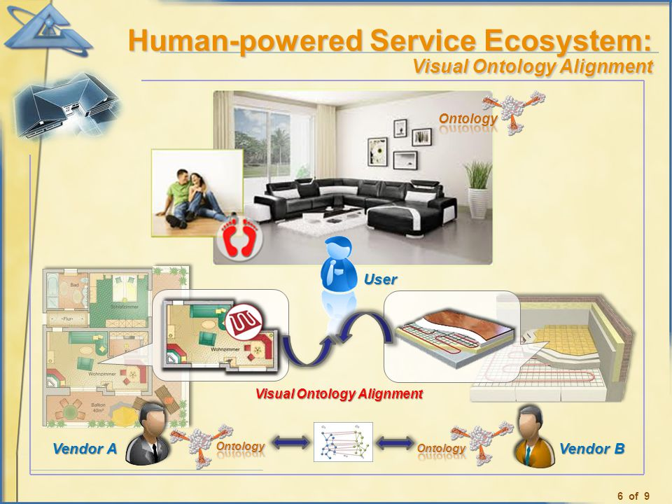 Human-powered Service Ecosystem: Visual Ontology Alignment