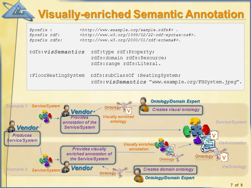 Visually-enriched Semantic Annotation
