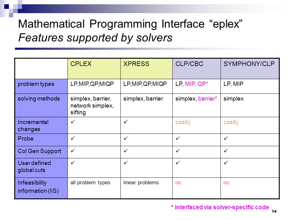 Mathematical Programming Interface eplex Features supported by solvers