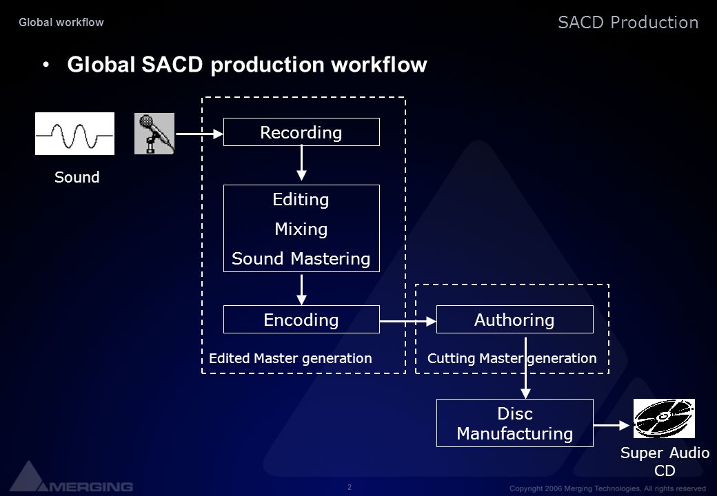 Global SACD production workflow