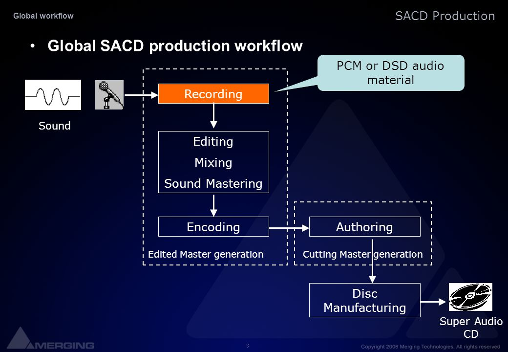 PCM or DSD audio material