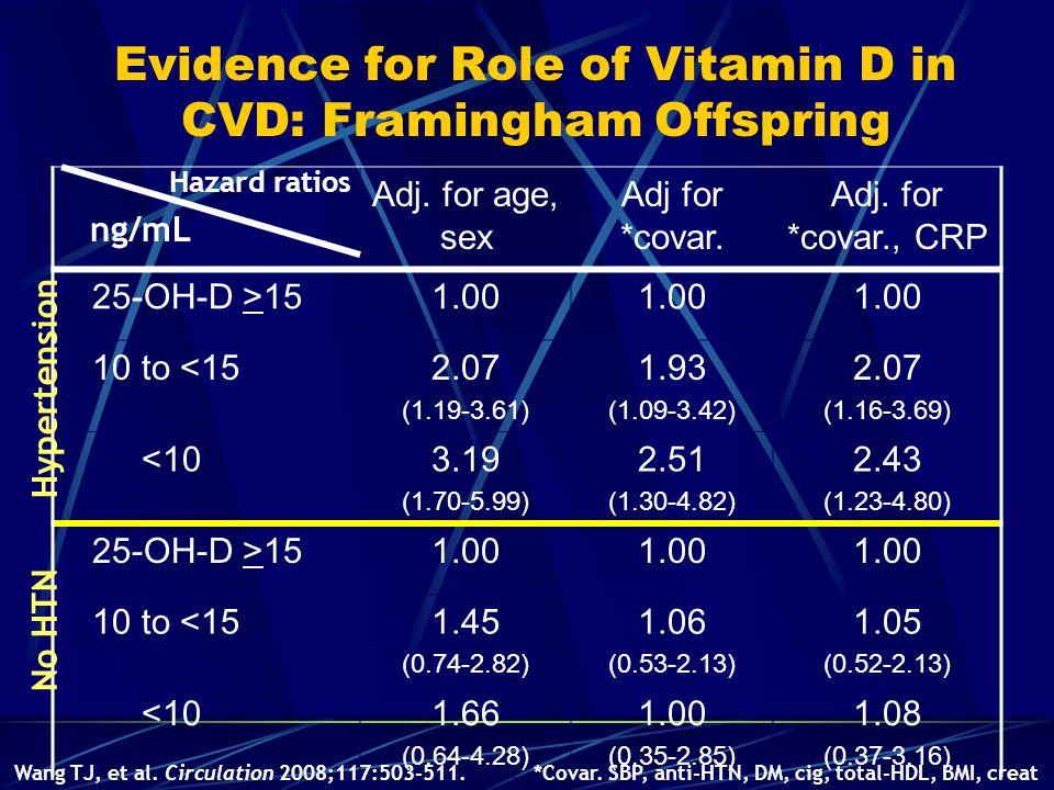 Evidence for Role of Vitamin D in CVD: Framingham Offspring