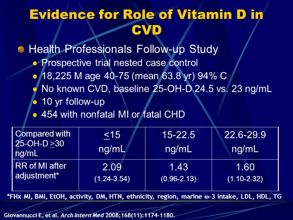 Evidence for Role of Vitamin D in CVD