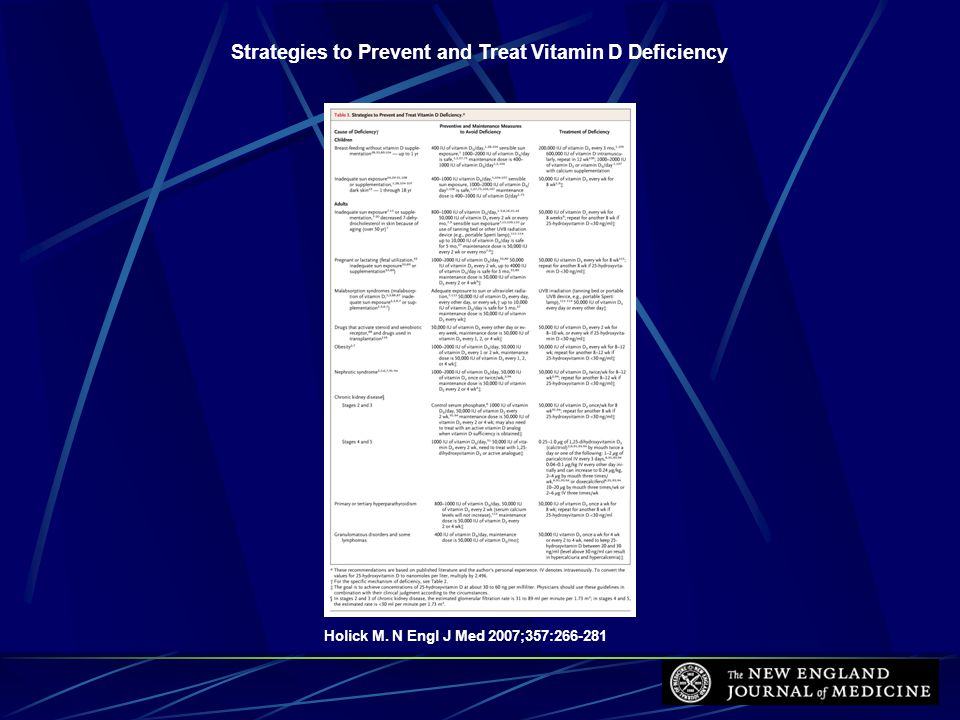 Strategies to Prevent and Treat Vitamin D Deficiency