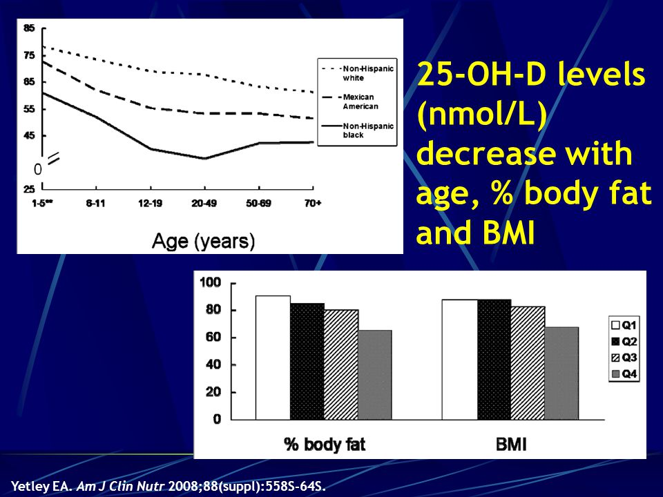 25-OH-D levels (nmol/L) decrease with age, % body fat and BMI nmol/L