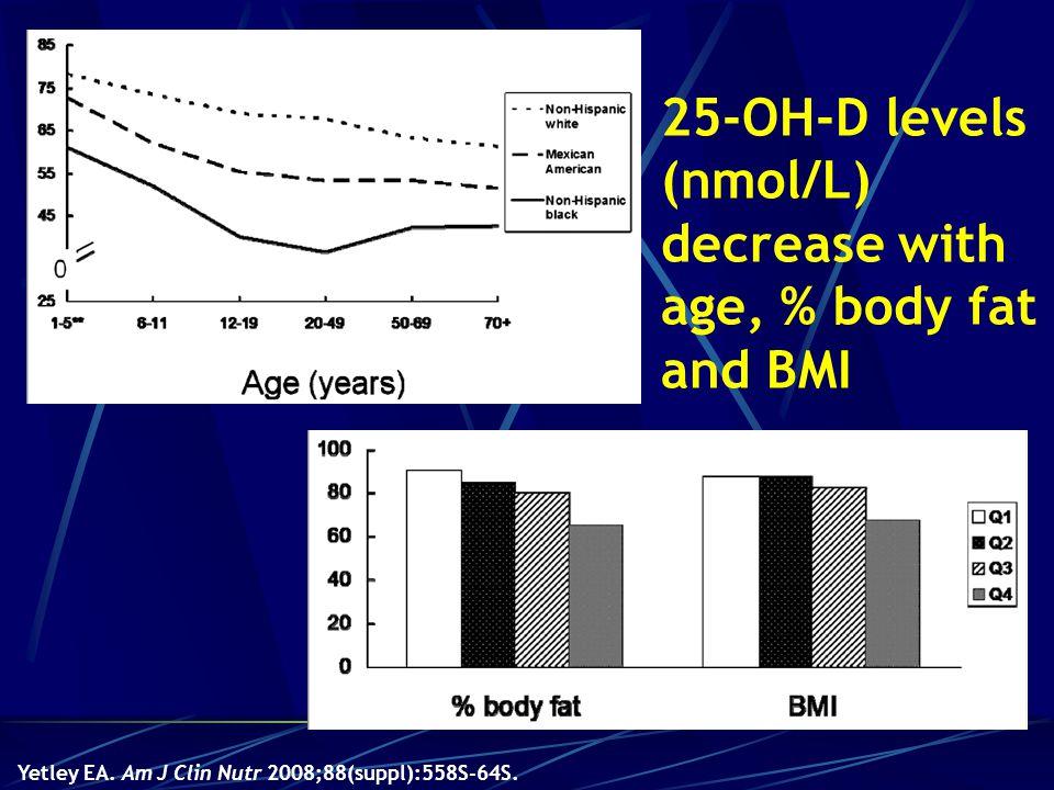 25-OH-D levels (nmol/L) decrease with age, % body fat and BMI nmol/L