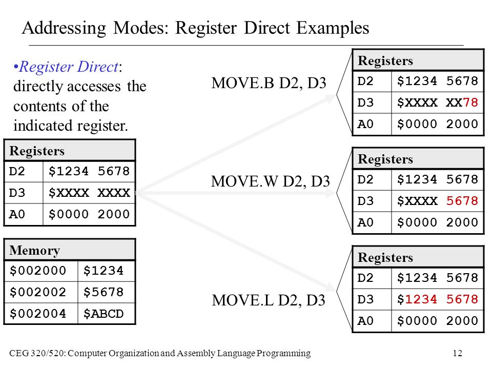 Addressing Modes: Register Direct Examples