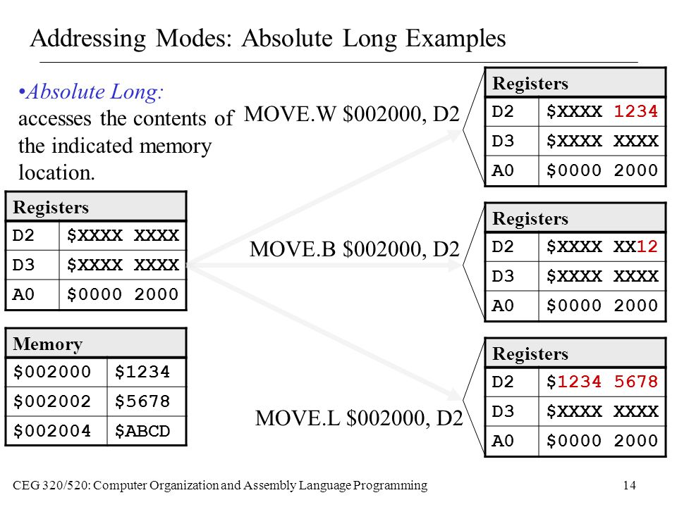 Addressing Modes: Absolute Long Examples